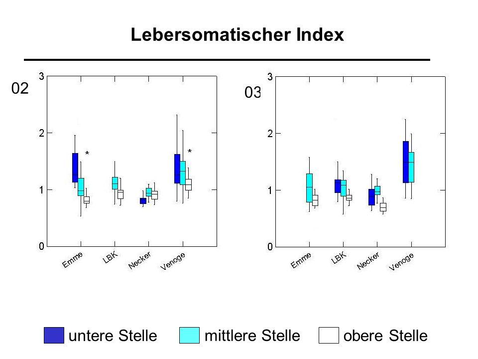 Histologischer Leber- und Nierenindex 10 normales Gewebe 11-20 leichtgradige Veränderungen 21-30 mittelgradige Veränderungen 31-40 starke Veränderungen > 40 sehr schwere Veränderungen Histomatrix :