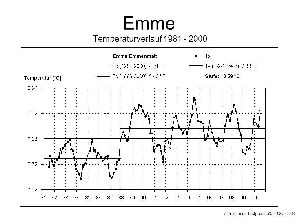 Emme Temperaturverlauf 1981 - 2000