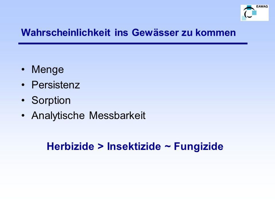 Wahrscheinlichkeit ins Gewässer zu kommen Menge Persistenz Sorption Analytische Messbarkeit Herbizide > Insektizide ~ Fungizide