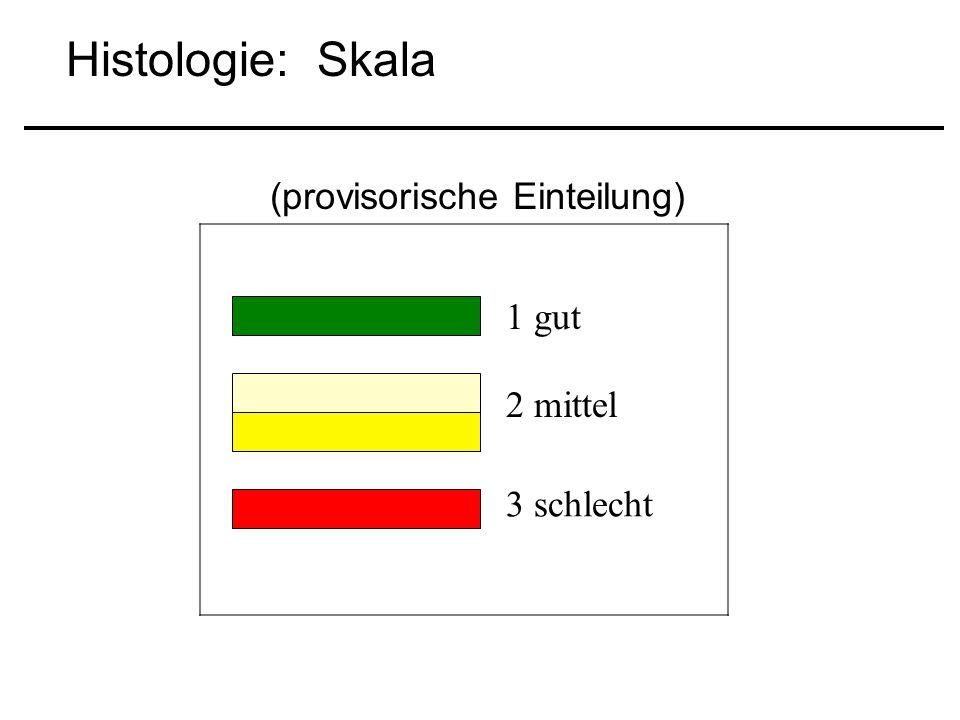 1 gut 2 mittel 3 schlecht Histologie: Skala (provisorische Einteilung)