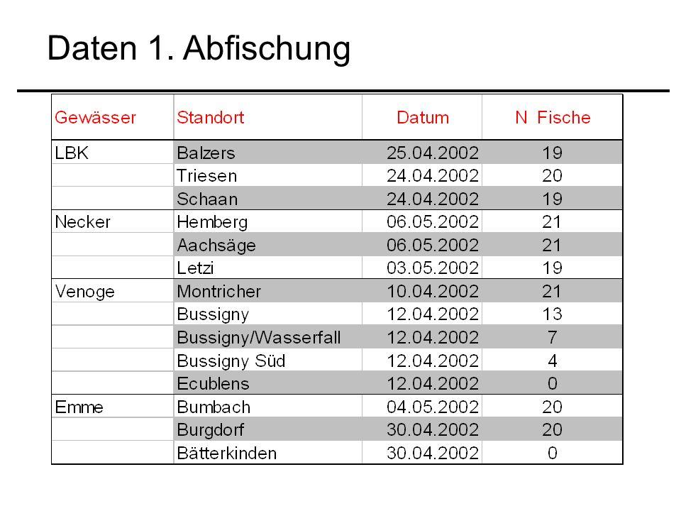 Daten 1. Abfischung