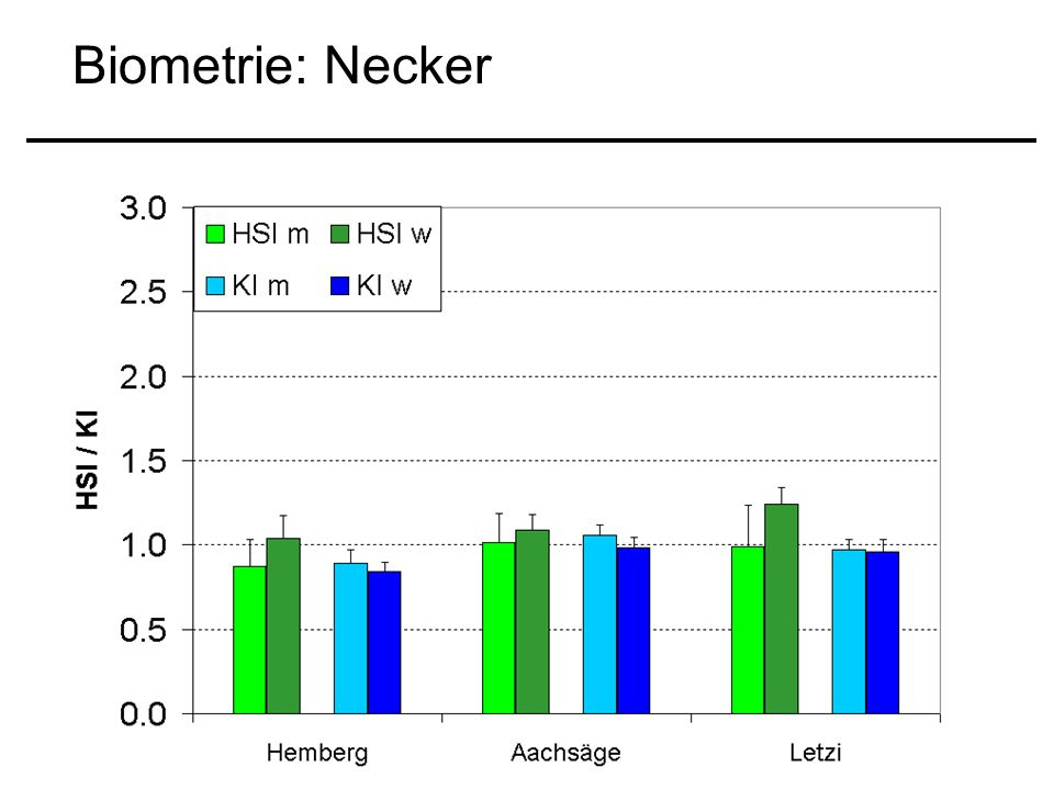 Biometrie: Necker