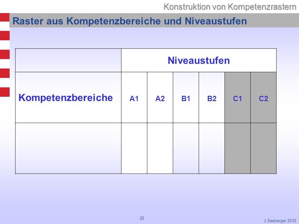20 Konstruktion von Kompetenzrastern J.Seeberger 2012 Raster aus Kompetenzbereiche und Niveaustufen Niveaustufen Kompetenzbereiche A1A2B1B2C1 C2
