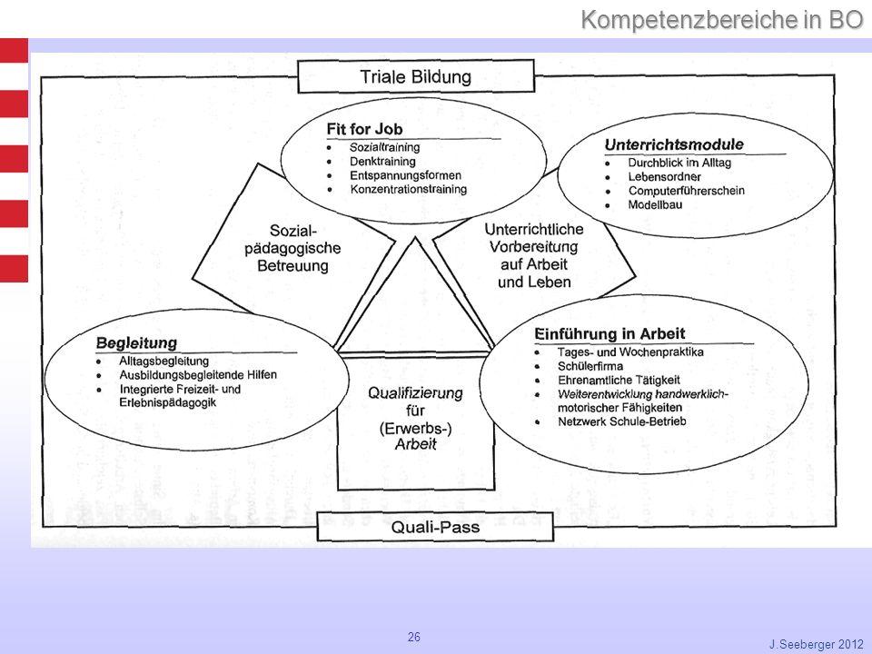 26 Kompetenzbereiche in BO J.Seeberger 2012