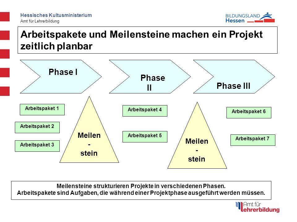 Hessisches Kultusministerium Amt für Lehrerbildung Meilen - stein Meilen - stein Meilensteine strukturieren Projekte in verschiedenen Phasen. Arbeitsp