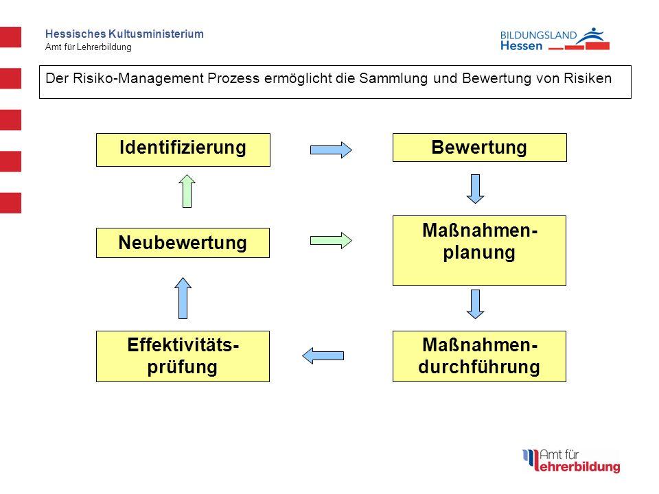 Hessisches Kultusministerium Amt für Lehrerbildung Neubewertung Effektivitäts- prüfung Maßnahmen- durchführung Maßnahmen- planung BewertungIdentifizie