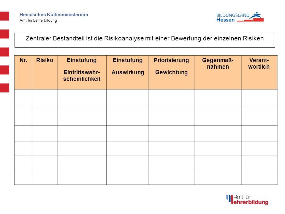 Hessisches Kultusministerium Amt für Lehrerbildung Nr.RisikoEinstufung PriorisierungGegenmaß- nahmen Verant- wortlich Eintrittswahr- scheinlichkeit AuswirkungGewichtung Zentraler Bestandteil ist die Risikoanalyse mit einer Bewertung der einzelnen Risiken