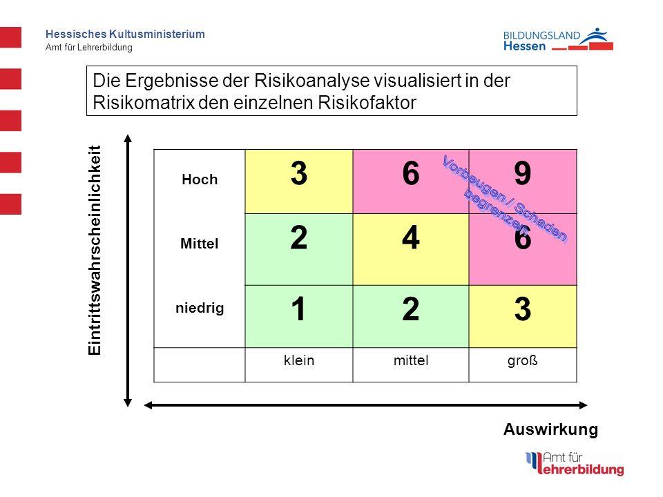 Hessisches Kultusministerium Amt für Lehrerbildung Die Ergebnisse der Risikoanalyse visualisiert in der Risikomatrix den einzelnen Risikofaktor Auswir