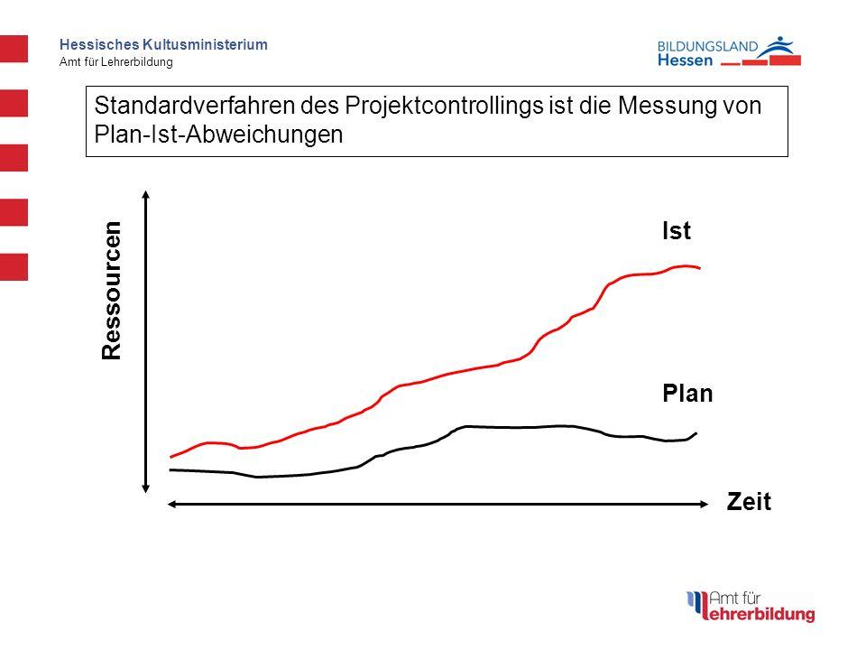 Hessisches Kultusministerium Amt für Lehrerbildung Ist Plan Zeit Standardverfahren des Projektcontrollings ist die Messung von Plan-Ist-Abweichungen Ressourcen