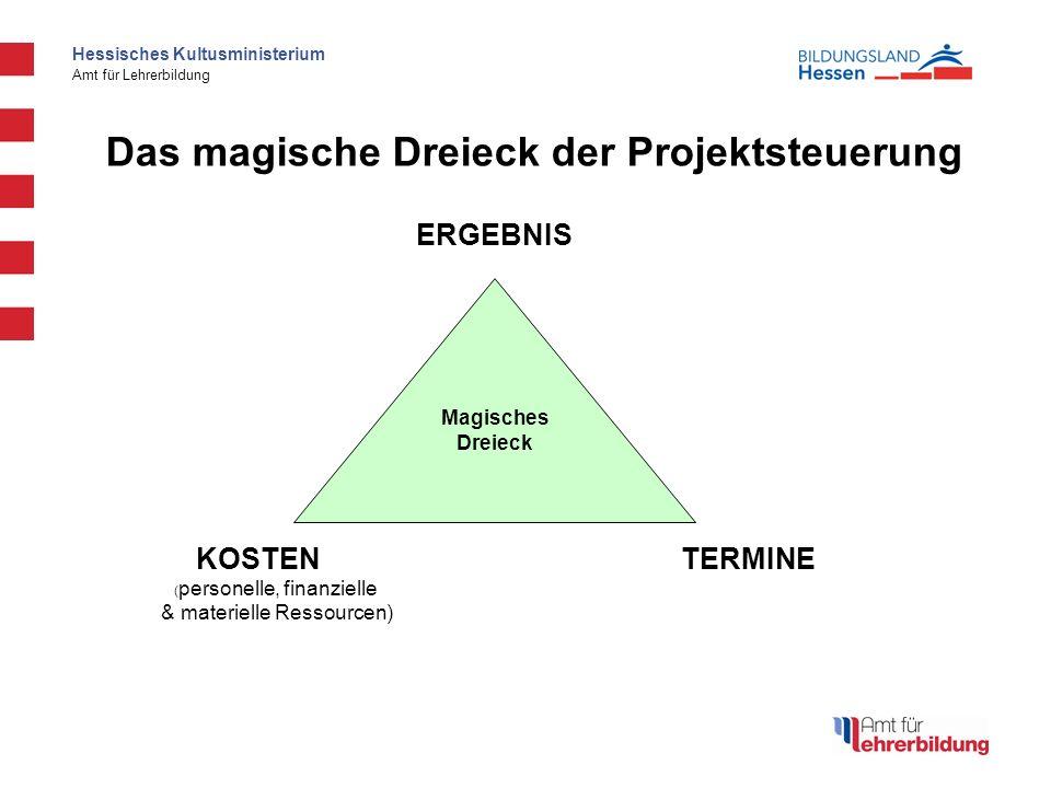 Hessisches Kultusministerium Amt für Lehrerbildung Magisches Dreieck Das magische Dreieck der Projektsteuerung ERGEBNIS KOSTENTERMINE ( personelle, finanzielle & materielle Ressourcen)