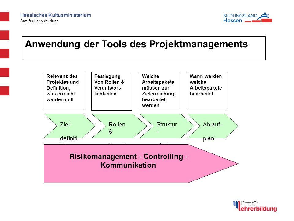 Hessisches Kultusministerium Amt für Lehrerbildung Ziel- definiti on Rollen & Verantw ort- lichkeite n Struktur - plan Ablauf- plan Relevanz des Proje