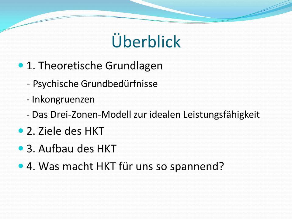 Überblick 1. Theoretische Grundlagen - Psychische Grundbedürfnisse - Inkongruenzen - Das Drei-Zonen-Modell zur idealen Leistungsfähigkeit 2. Ziele des