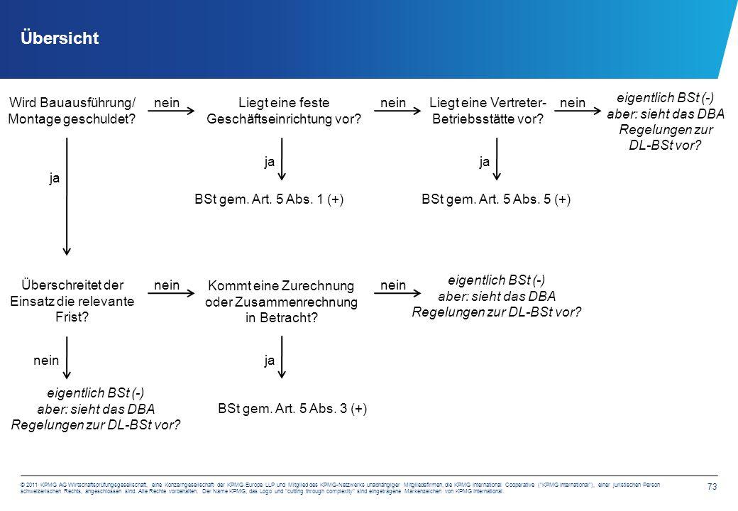 73 © 2011 KPMG AG Wirtschaftsprüfungsgesellschaft, eine Konzerngesellschaft der KPMG Europe LLP und Mitglied des KPMG-Netzwerks unabhängiger Mitglieds