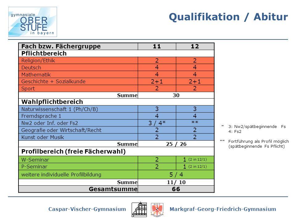 Caspar-Vischer-GymnasiumMarkgraf-Georg-Friedrich-Gymnasium Fach bzw.