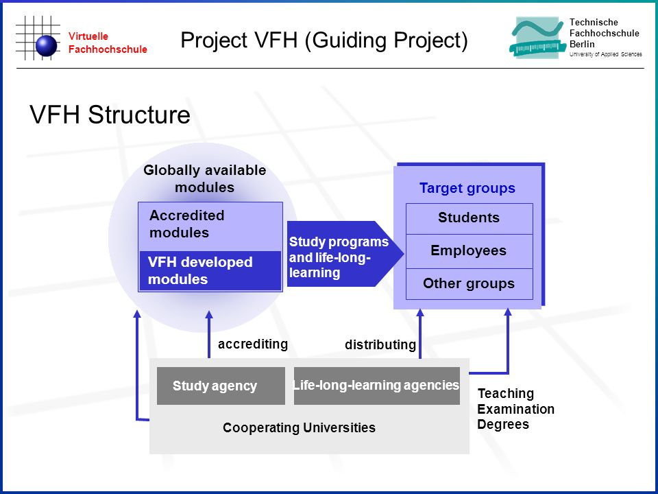 Virtuelle Fachhochschule Technische Fachhochschule Berlin University of Applied Sciences VFH Structure Cooperating Universities Study agency Life-long-learning agencies Globally available modules Target groups Students Employees Other groups Study programs and life-long- learning accrediting distributing Teaching Examination Degrees Accredited modules VFH developed modules Project VFH (Guiding Project)