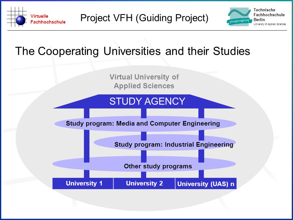Virtuelle Fachhochschule Technische Fachhochschule Berlin University of Applied Sciences Future Demands Online-Educa 2003 Berlin Virtual University - State of Art and Future Demands