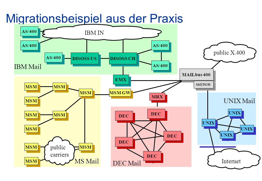 Migrationsbeispiel aus der Praxis AS/400 DISOSS US AS/400 DISOSS CH EMX MSM MSM GW DEC MRX MSM UNIX Internet MAILbus 400 public X.400 SMTPGW IBM Mail