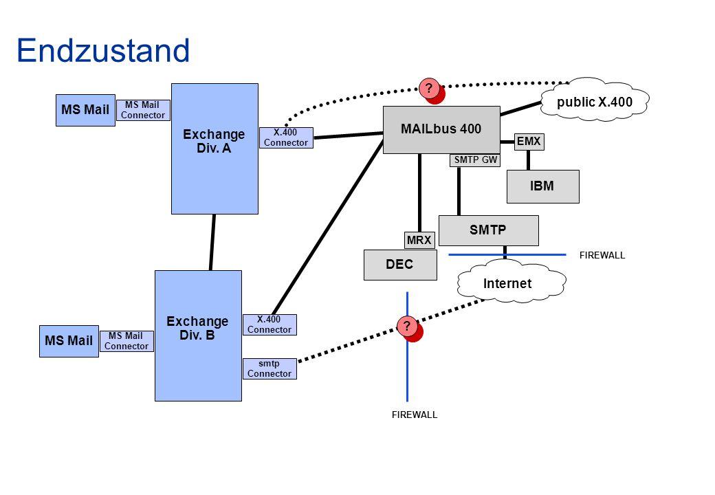 Endzustand DEC SMTP Internet SMTP GW FIREWALL MRX IBM EMX X.400 Connector MS Mail Connector public X.400 MAILbus 400 Exchange Div. A X.400 Connector M