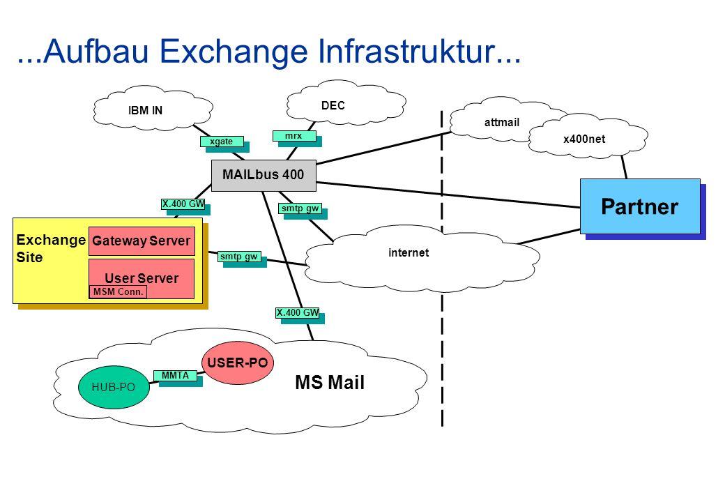 ...Aufbau Exchange Infrastruktur... IBM IN MAILbus 400 xgate mrx DEC smtp gw internet MS Mail attmailx400net Partner X.400 GW Exchange Site Gateway Se