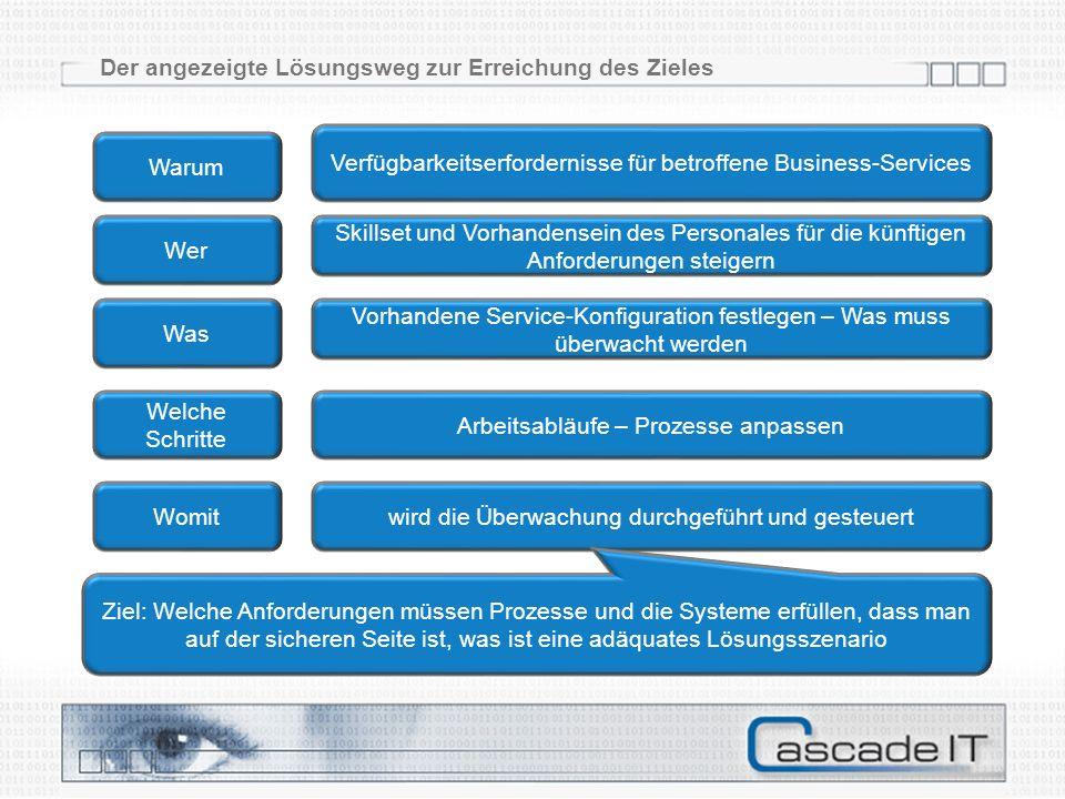 Agenda Zielsetzungen Einstiegspunkte Tools – Templates - Prozessvorlagen Empfehlungen