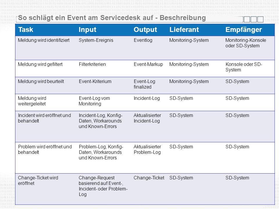 So schlägt ein Event am Servicedesk auf - Beschreibung TaskInputOutputLieferantEmpfänger Meldung wird identifiziertSystem-EreignisEventlogMonitoring-S