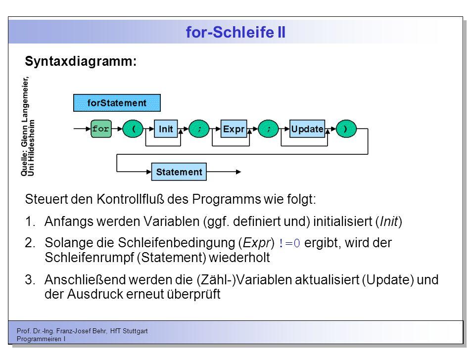 Prof. Dr.-Ing. Franz-Josef Behr, HfT Stuttgart Programmeiren I for-Schleife II Steuert den Kontrollfluß des Programms wie folgt: 1.Anfangs werden Vari