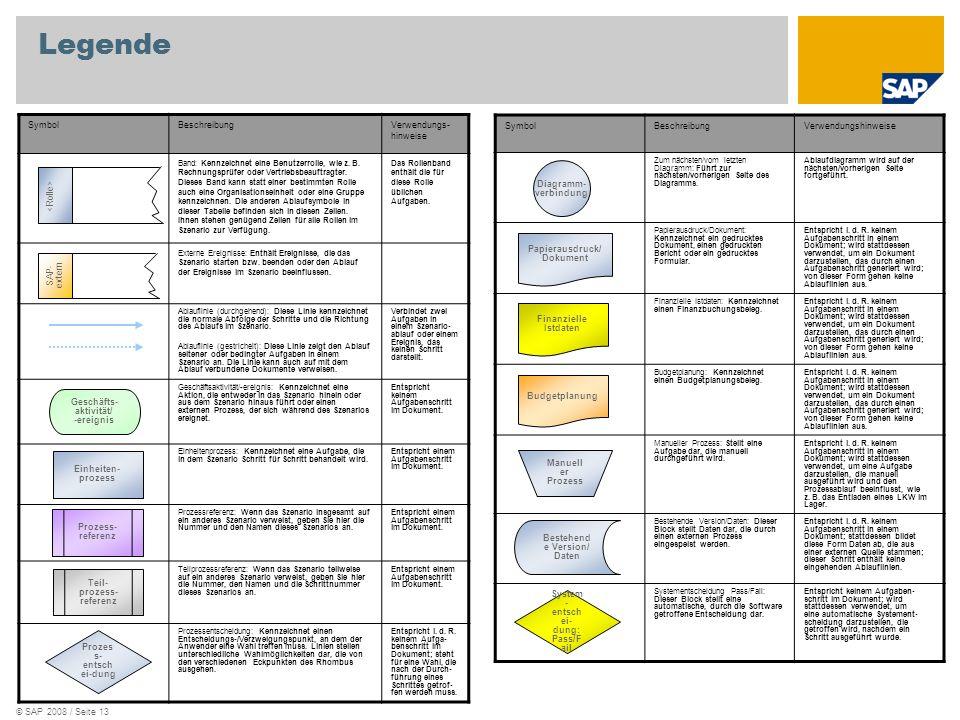 © SAP 2008 / Seite 13 Legende SymbolBeschreibungVerwendungs- hinweise Band: Kennzeichnet eine Benutzerrolle, wie z. B. Rechnungsprüfer oder Vertriebsb