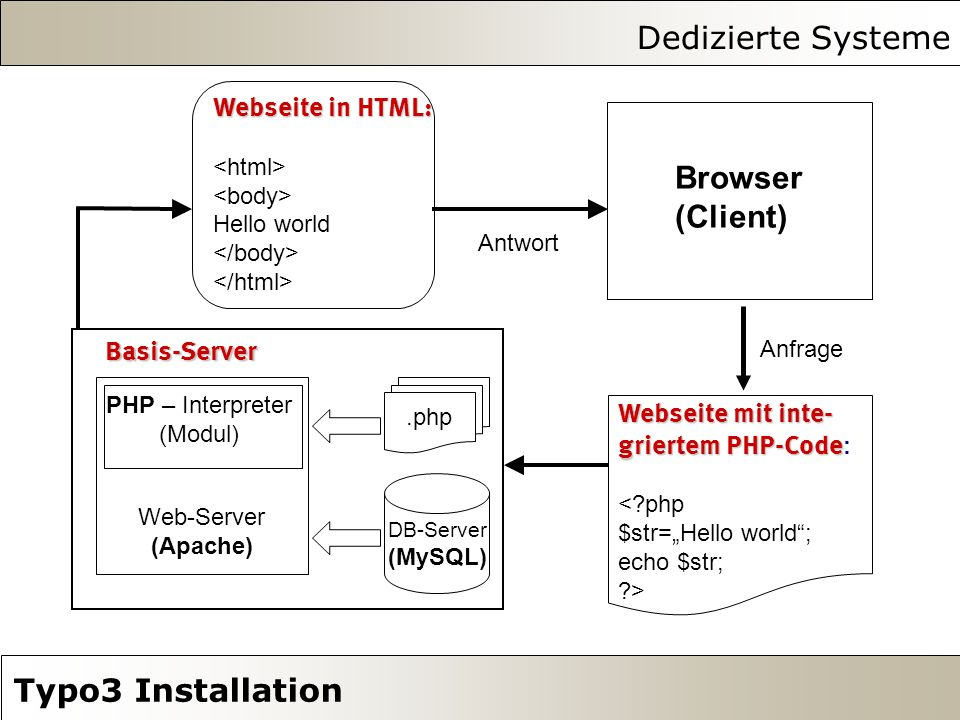 Dedizierte Systeme Typo3 Installation XAMPP, LAMPP, MAMPP oder WAMPP ?.