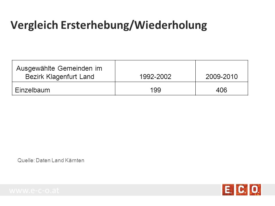Vergleich Ersterhebung/Wiederholung Ausgewählte Gemeinden im Bezirk Klagenfurt Land1992-20022009-2010 Einzelbaum199406 Quelle: Daten Land Kärnten