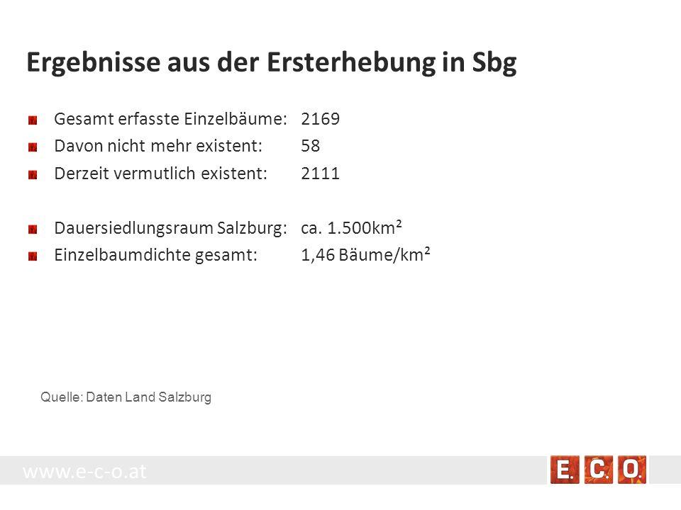 www.e-c-o.at Ergebnisse aus der Ersterhebung in Sbg Gesamt erfasste Einzelbäume:2169 Davon nicht mehr existent:58 Derzeit vermutlich existent:2111 Dau