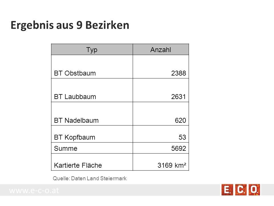www.e-c-o.at Ergebnis aus 9 Bezirken TypAnzahl BT Obstbaum2388 BT Laubbaum2631 BT Nadelbaum620 BT Kopfbaum53 Summe5692 Kartierte Fläche3169 km² Quelle