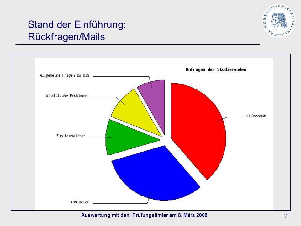 Auswertung mit den Prüfungsämter am 8. März 2006 7 Stand der Einführung: Rückfragen/Mails