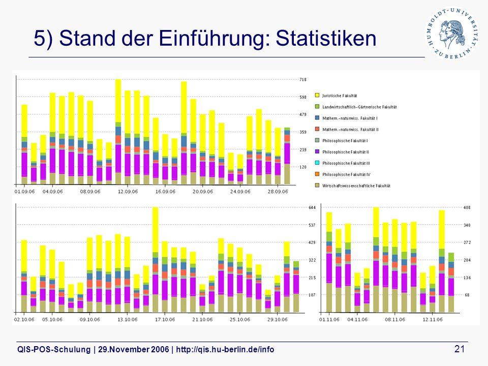 QIS-POS-Schulung | 29.November 2006 | http://qis.hu-berlin.de/info 21 5) Stand der Einführung: Statistiken Prüfungsanmeldungen:
