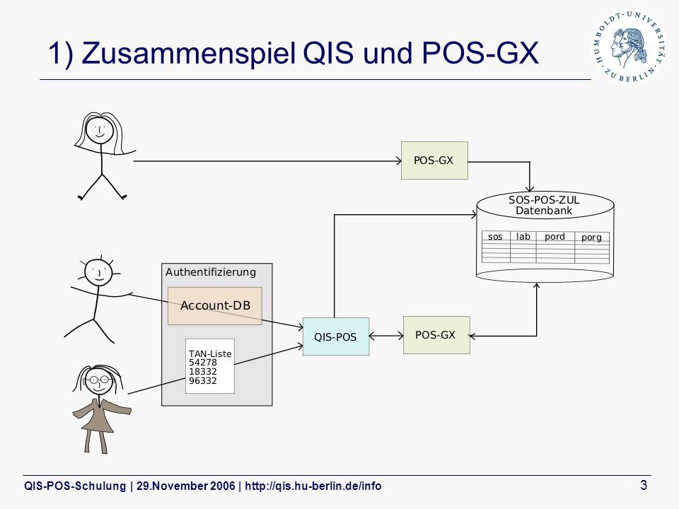 QIS-POS-Schulung | 29.November 2006 | http://qis.hu-berlin.de/info 3 1) Zusammenspiel QIS und POS-GX