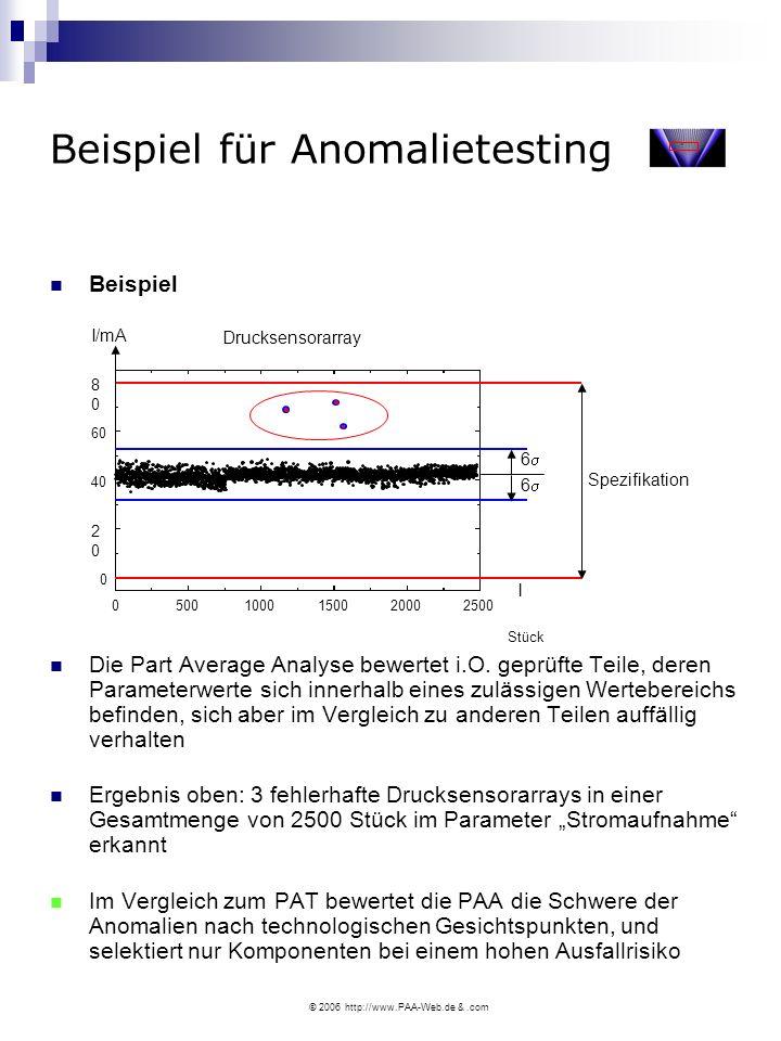 © 2006 http://www.PAA-Web.de &.com Beispiel für Anomalietesting Beispiel Die Part Average Analyse bewertet i.O.