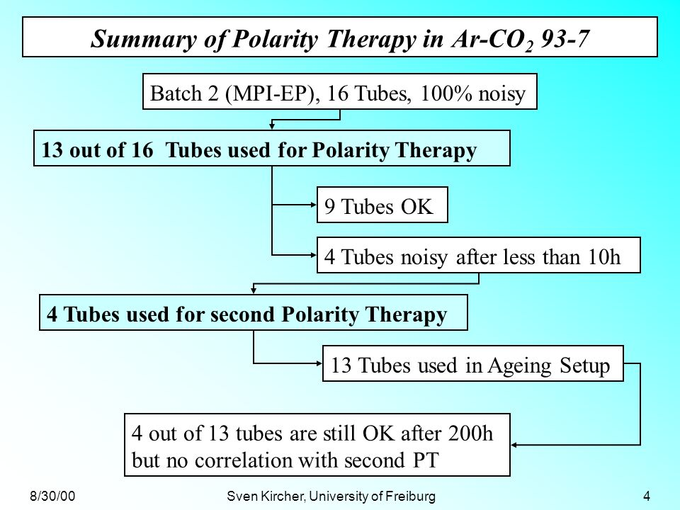 8/30/00Sven Kircher, University of Freiburg4 Summary of Polarity Therapy in Ar-CO 2 93-7 Batch 2 (MPI-EP), 16 Tubes, 100% noisy 9 Tubes OK 13 out of 16 Tubes used for Polarity Therapy 13 Tubes used in Ageing Setup 4 Tubes noisy after less than 10h 4 Tubes used for second Polarity Therapy 4 out of 13 tubes are still OK after 200h but no correlation with second PT