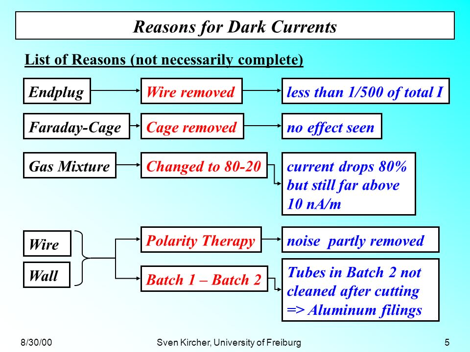 8/30/00Sven Kircher, University of Freiburg6 Conclusions Reason for high dark currents might be dirt Polarity Therapy doesnt guaranty long term stability