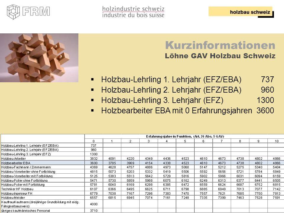 7 Kurzinformationen Löhne GAV Holzbau Schweiz Holzbau-Lehrling 1. Lehrjahr (EFZ/EBA)737 Holzbau-Lehrling 2. Lehrjahr (EFZ/EBA)960 Holzbau-Lehrling 3.