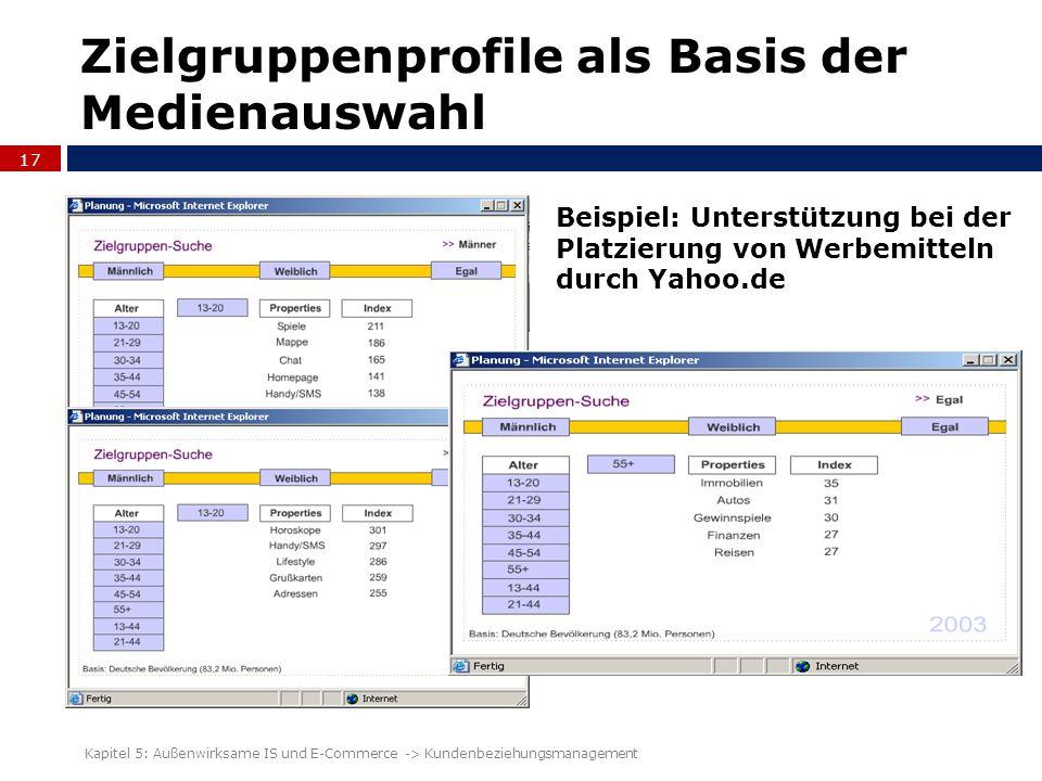 Zielgruppenprofile als Basis der Medienauswahl 17 Kapitel 5: Außenwirksame IS und E-Commerce -> Kundenbeziehungsmanagement Beispiel: Unterstützung bei