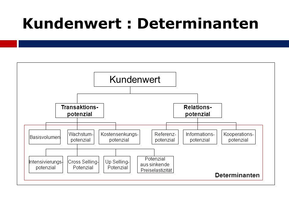 Kundenwert : Determinanten Kundenwert Transaktions- potenzial Relations- potenzial Basisvolumen Wachstum- potenzial Kostensenkungs- potenzial Referenz