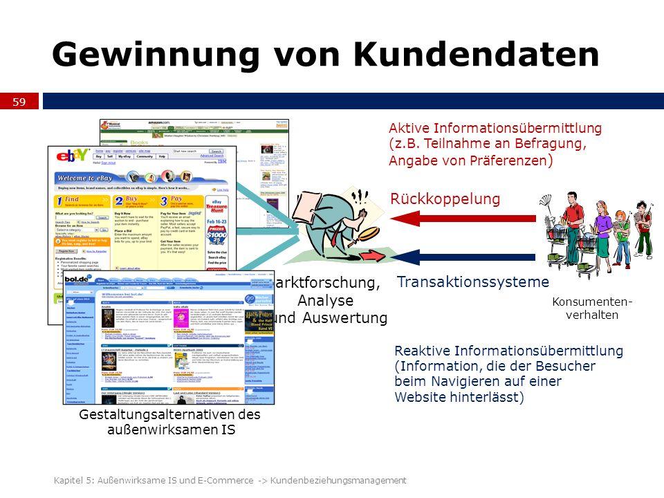 Gewinnung von Kundendaten 59 Kapitel 5: Außenwirksame IS und E-Commerce -> Kundenbeziehungsmanagement Konsumenten- verhalten Aktive Informationsübermi