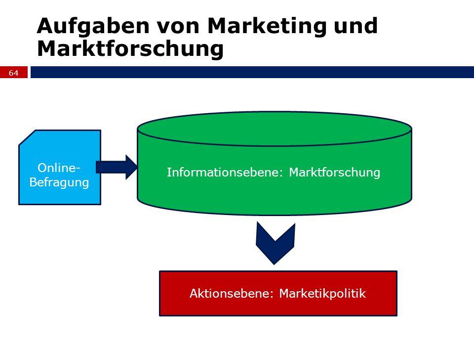 64 Aufgaben von Marketing und Marktforschung Informationsebene: Marktforschung Aktionsebene: Marketikpolitik Online- Befragung