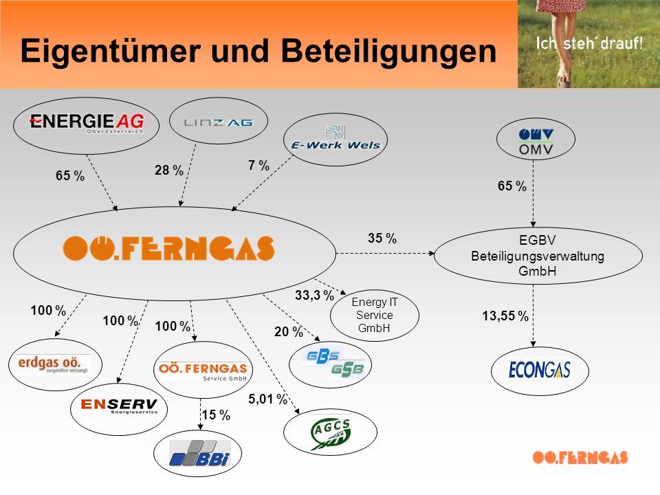 Eigentümer und Beteiligungen 100 % 15 % Energy IT Service GmbH 33,3 % 100 % 65 % 28 % 7 %65 % EGBV Beteiligungsverwaltung GmbH 35 % 13,55 % 5,01 % 20 %