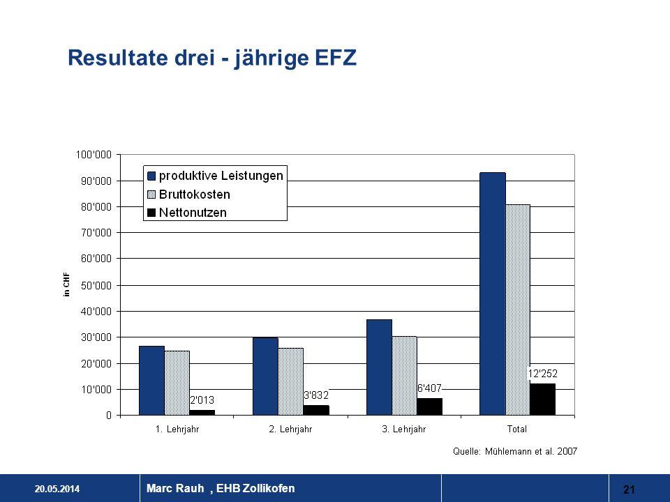 20.05.2014 21 Marc Rauh, EHB Zollikofen Resultate drei - jährige EFZ