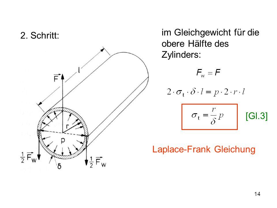 14 2. Schritt: im Gleichgewicht für die obere Hälfte des Zylinders: Laplace-Frank Gleichung [Gl.3]
