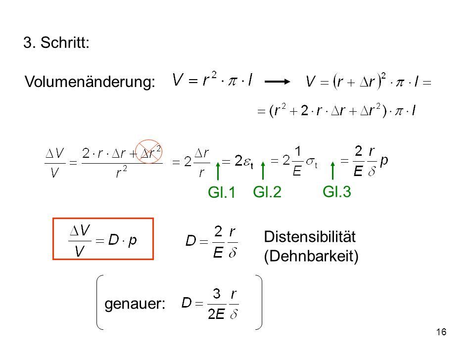16 3. Schritt: Volumenänderung: Distensibilität (Dehnbarkeit) genauer: Gl.1Gl.2Gl.3
