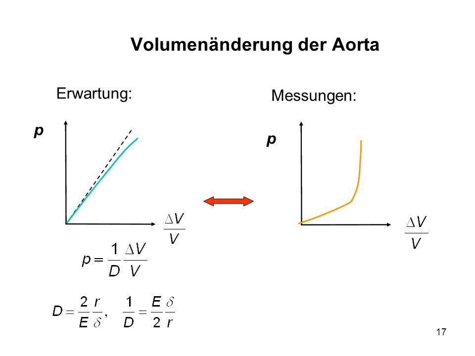 17 Volumenänderung der Aorta Erwartung: p p Messungen: