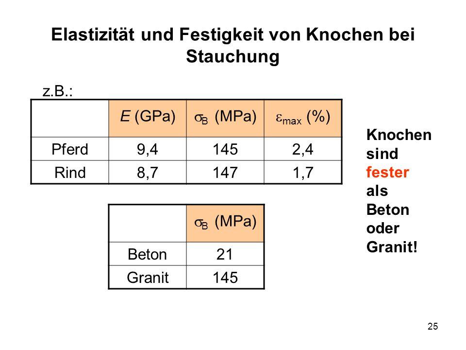 25 Elastizität und Festigkeit von Knochen bei Stauchung z.B.: E (GPa) B (MPa) max (%) Pferd9,41452,4 Rind8,71471,7 B (MPa) Beton21 Granit145 Knochen s