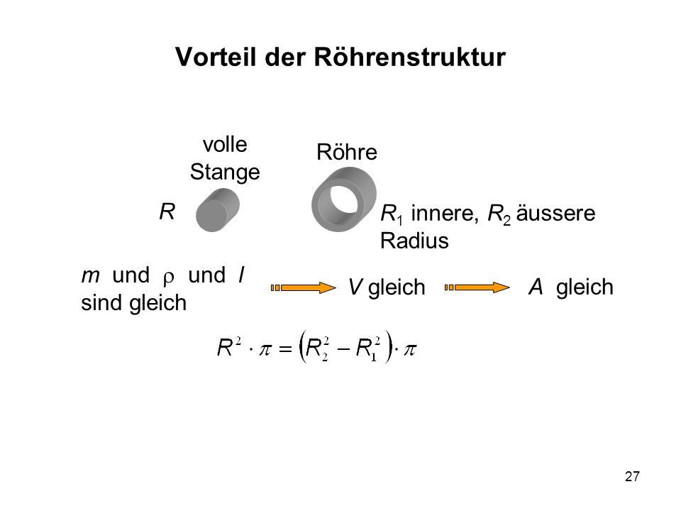27 Vorteil der Röhrenstruktur R R 1 innere, R 2 äussere Radius volle Stange Röhre m und und l sind gleich V gleich A gleich
