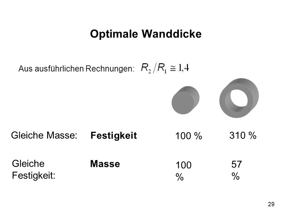 29 Optimale Wanddicke Gleiche Masse: Festigkeit 310 % 100 % 57 % Aus ausführlichen Rechnungen: Gleiche Festigkeit: Masse